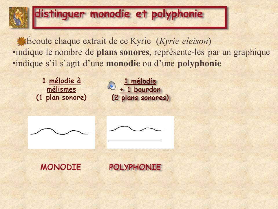 POLYPHONIE 1 mélodie à mélismes (1 plan sonore) 2 mélodies + 1 bourdon (3 plans sonores) 2 mélodies + 1 bourdon (3 plans sonores) 1 mélodie + 1 bourdon (2 plans sonores) MONODIE POLYPHONIE Écoute chaque extrait de ce Kyrie (Kyrie eleison) indique le nombre de plans sonores, représente-les par un graphique indique sil sagit dune monodie ou dune polyphonie distinguer monodie et polyphonie