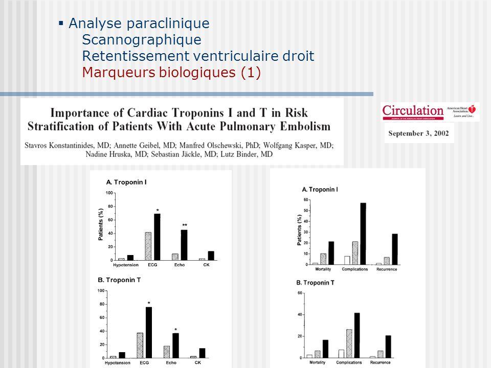Analyse paraclinique Scannographique Retentissement ventriculaire droit Marqueurs biologiques (2) 73 patients/ 13 état de choc ProBNP<500pg/ml : VPN 97% corrélation ProBNP>500pg/ml et dilatation VD p<0.05