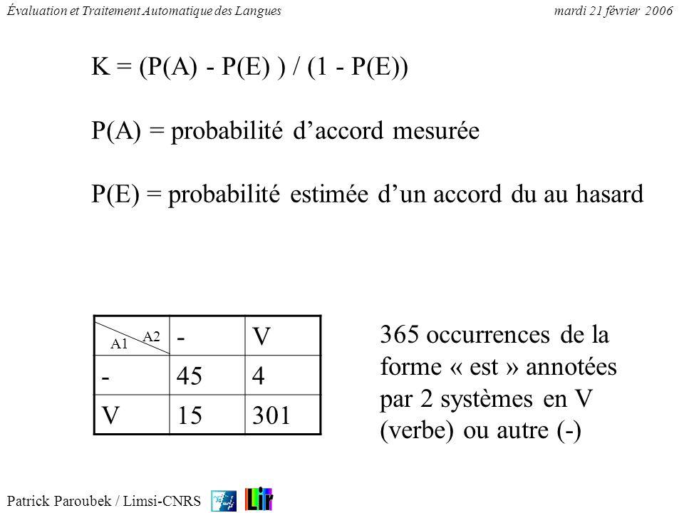 Patrick Paroubek / Limsi-CNRS Évaluation et Traitement Automatique des Languesmardi 21 février 2006 Kappa = 0.7, en estimant les probabilités par la fréquence avec la loi des grands nombres (risque 5%) et en supposant les annotations indépendantes.