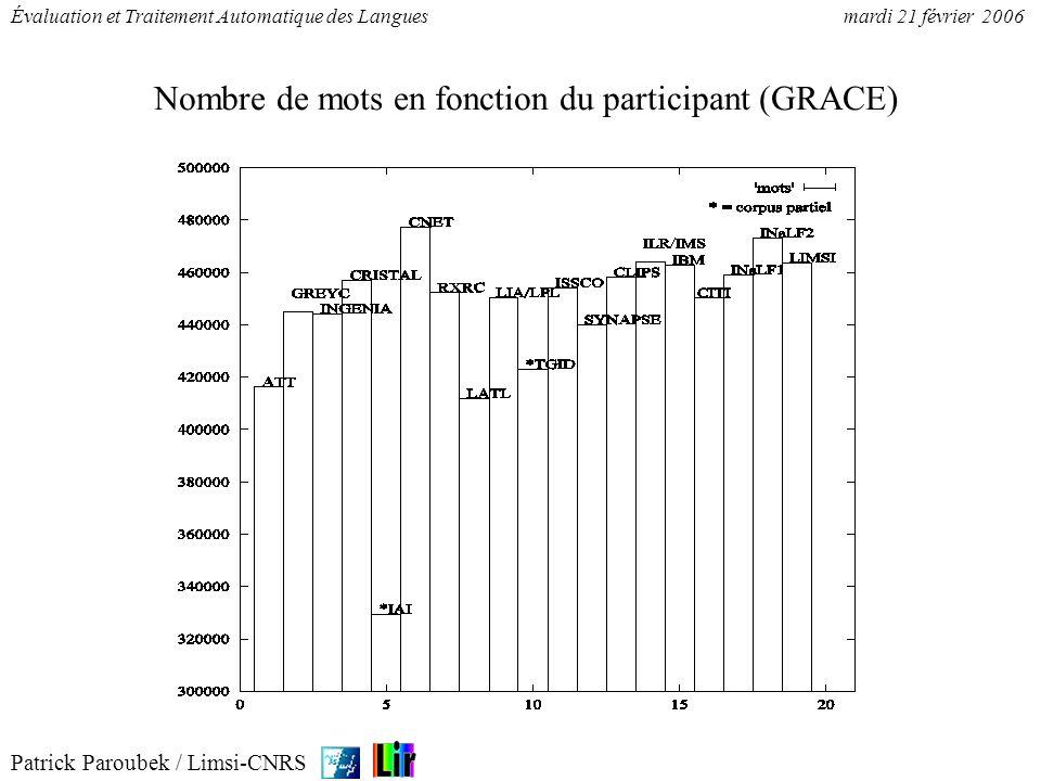 Patrick Paroubek / Limsi-CNRS Évaluation et Traitement Automatique des Languesmardi 21 février 2006 Nombre de phrases en fonction du participant (GRACE)