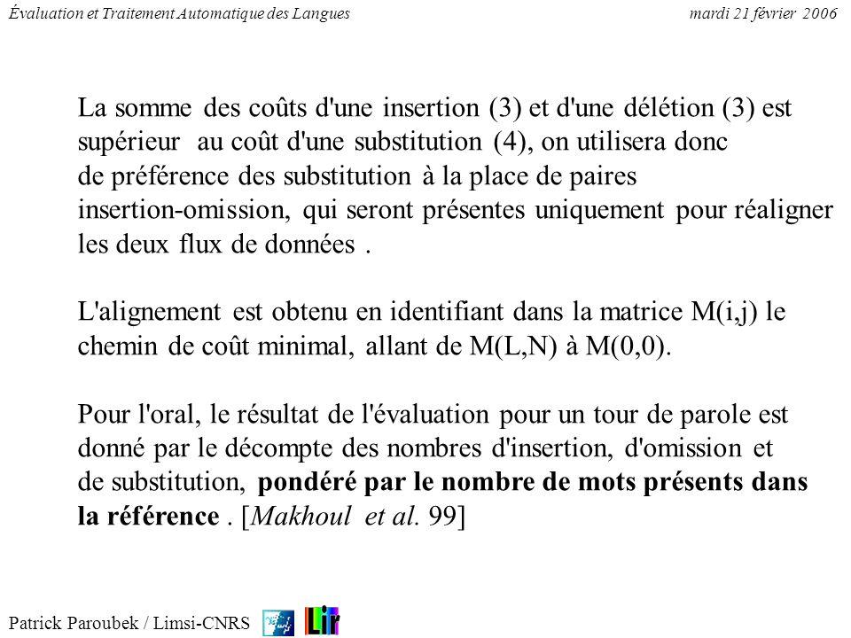 Patrick Paroubek / Limsi-CNRS Évaluation et Traitement Automatique des Languesmardi 21 février 2006 000000 Au DTC:sg 000001 cours SBC:sg 000002 de PREP 000000 Au Sp+Da-ms-d 000001 cours Ncfs|Ncms 000002 de Da----i|Da-fp-i|Da-mp-i|Sp Alignement (15 systèmes différents pour les tests) Projection des étiquettes dans le jeu GRACE 000000 Au Sp/1.3 6/14[0.428571] 000001 cours Ncms|Sp/2.3 6/15[0.4] 000002 de Sp 7/13[0.538462] Combinaison Vote & mesure de confiance P.Paroubek / Limsi-CNRSTALANA 24/01/2001
