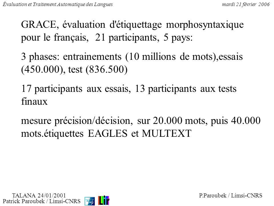 Patrick Paroubek / Limsi-CNRS Évaluation et Traitement Automatique des Languesmardi 21 février 2006 Meilleur (P, Dmax): score( P, D ): (0.948489, 1.000000) intervalle[Pmin, Pmoy, Pmax]: [0.948489, 0.948489, 0.948489 ] Meilleur P: score( P, D ): (0.978802, 0.256331) intervalle[Pmin, Pmoy, Pmax]: [0.251084, 0.404534, 0.952951 ] Vote 15 systèmes: score( P, D ): (0.936202, 0.961558) intervalle[Pmin, Pmoy, Pmax]: [0.903685, 0.917102, 0.933155 ] Vote 5 meilleurs P: score( P, D ): (0.966567, 0.928952) [Pmin, Pmoy, Pmax]: [0.902195, 0.925850, 0.961424 ] P.Paroubek / Limsi-CNRSTALANA 24/01/2001