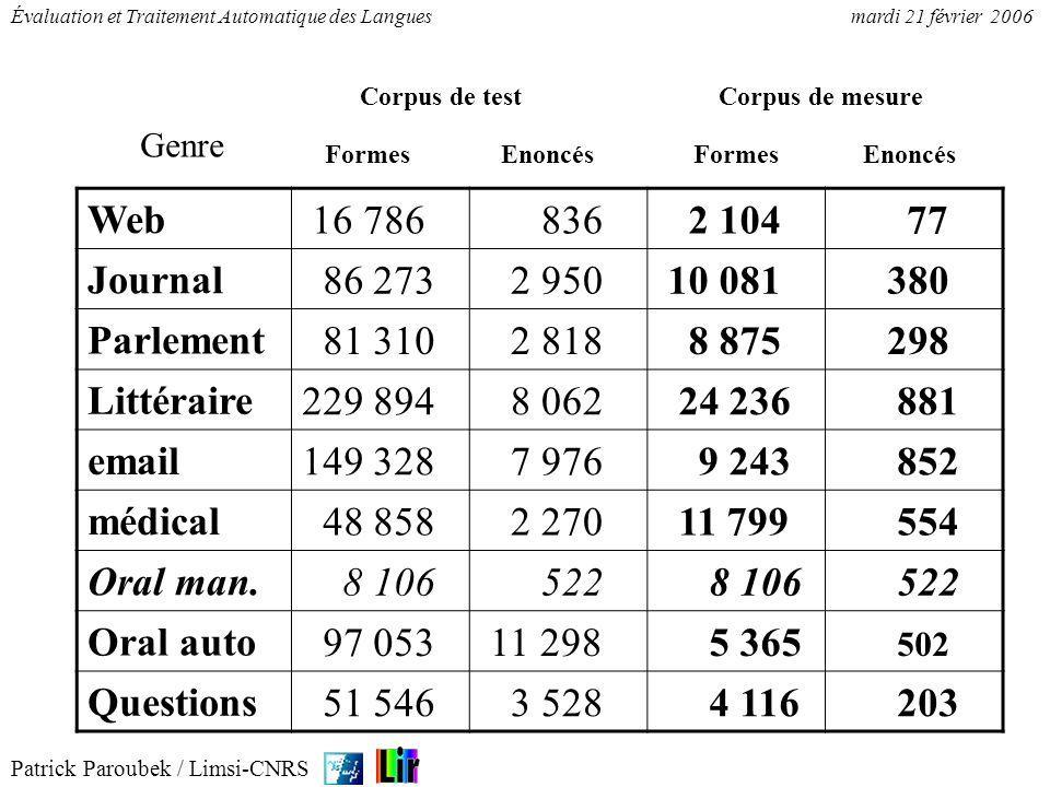 Patrick Paroubek / Limsi-CNRS Évaluation et Traitement Automatique des Languesmardi 21 février 2006 Les énoncés sont définis à partir de la typographie au moyen dexpressions régulières.