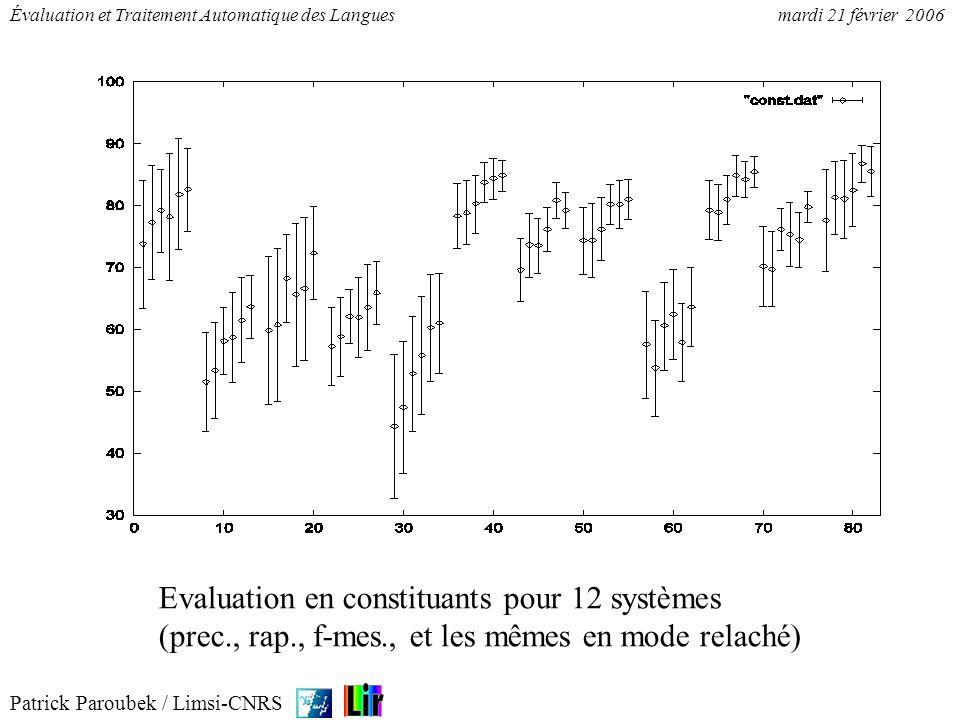 Patrick Paroubek / Limsi-CNRS Évaluation et Traitement Automatique des Languesmardi 21 février 2006 Evaluation préliminaire en relations pour 11 systèmes sur sénat, mlcc et littéraire1.