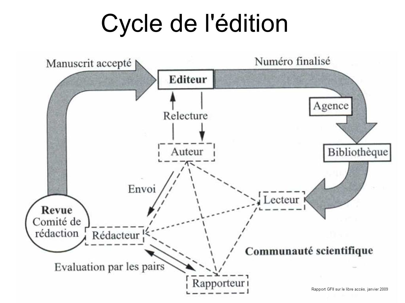 Cycle de linformation (usage de linformation et production de résultats) Cycle de l édition (publication des résultats) Contexte de la recherche Communication scientifique (diffusion des résultats) Acteurs : Pairs Editeurs institutions La question de lévaluation