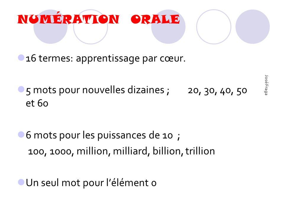 Système complexe sans algorithme régi de façon régulière Numération de type additif 21 = (20 +1) Multiplicatif 80 = (4 x 20) Les deux 99 = (4 x 20) + (10 + 9) Anomalies : vingt et un vingt-deux (plus de et) cinq cents, jamais de « un cent » José Fraga suite