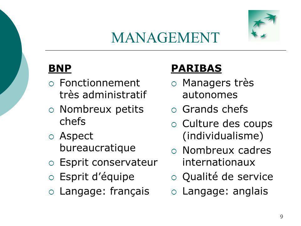 10 MANAGEMENT Choc des cultures: Il était impensable pour des employés cadres de banque daffaires, dêtre rachetés par une banque de détail telle que la BNP.