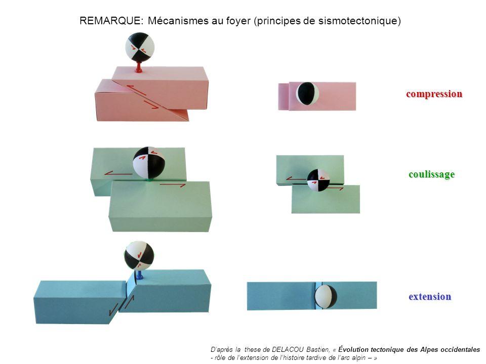 La synthèse de ces informations, corrélée aux données gravimétriques et topographiques, permet de proposer un modèle dévolution géodynamique de la chaîne alpine: - Extension localisée dans la haute chaîne, suivante la forme arquée - Compression localisée au pied de la topographie alpine