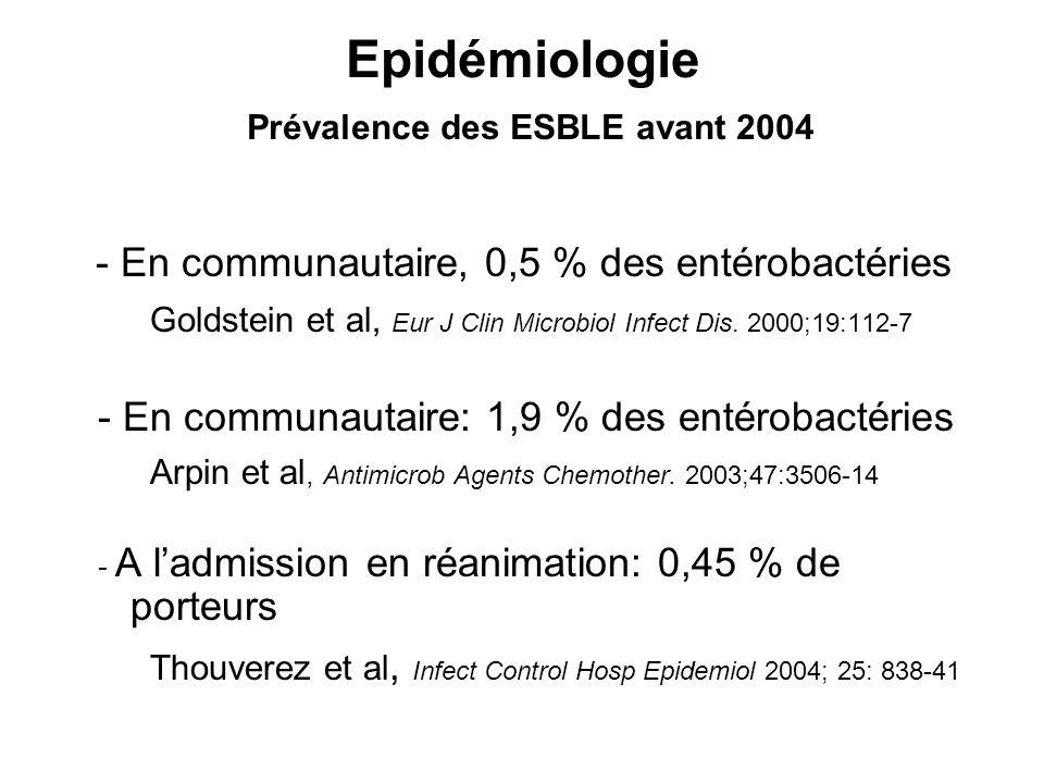 EBLSE dans le Monde Recherche dans les selles de 860 patients –426 patients sains –56 (13,5%) porteurs dEBLSE –92% Escherichia coli –272 patients hospitalisés –71 (26,1%) porteurs dEBLSE –85% Escherichia coli –162 patients non hospitalisés –25 (15,4%) porteurs dEBLSE –92% Escherichia coli Kader et al, Inf Control Hosp Epidemiol 2007; 28: 1114