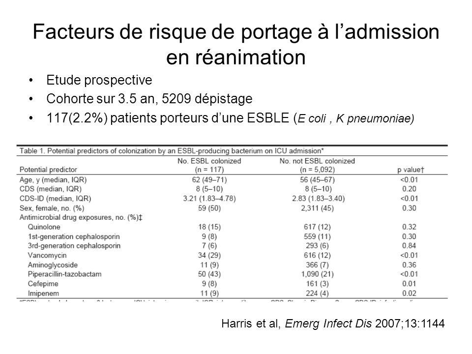 Facteurs de risque de portage à ladmission en réanimation Etude prospective Cohorte sur 3.5 an, 5209 dépistage 117(2.2%) patients porteurs dune ESBLE ( E coli, K pneumoniae) Analyse multivariée : –Pipéracilline – tazobactamOR 2,05 ; IC 95 % (1,36 - 3,1) –VancocineOR 2,11 ; IC 95 % (1,34 -3,31) –Âge > 60 ansOR 1,79 ; IC 95 % (1,24 – 2,6) –Score de maladieOR 1,15 ; IC 95 % (1,04 – 1,27) Harris et al, Emerg Infect Dis 2007;13:1144