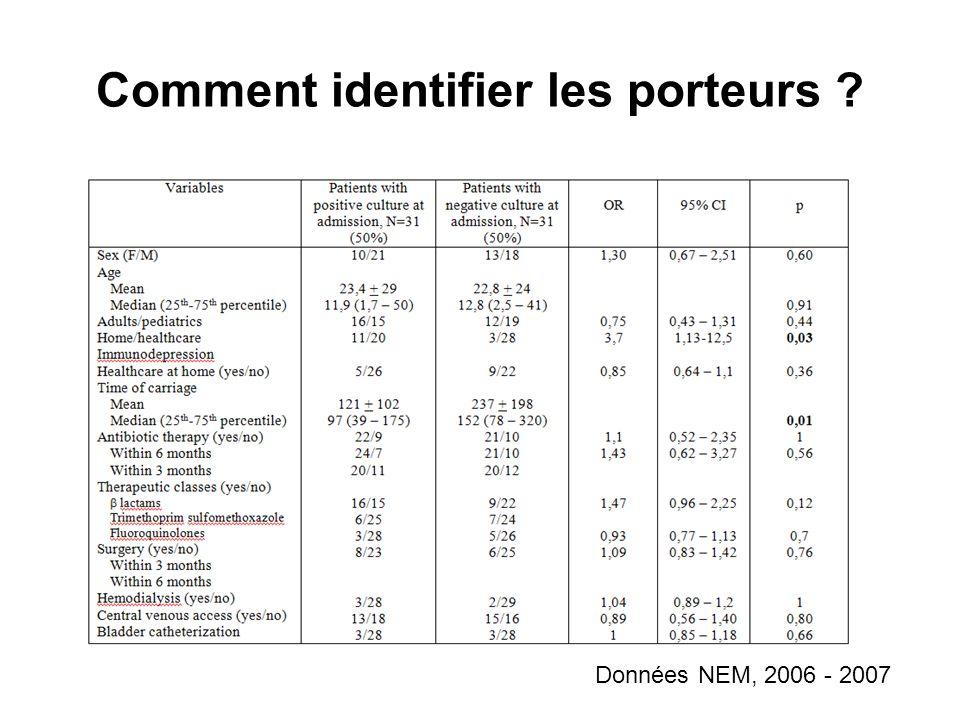 Anciens porteurs : durée de portage Warren et al, Clin Microbiol Infect 2008