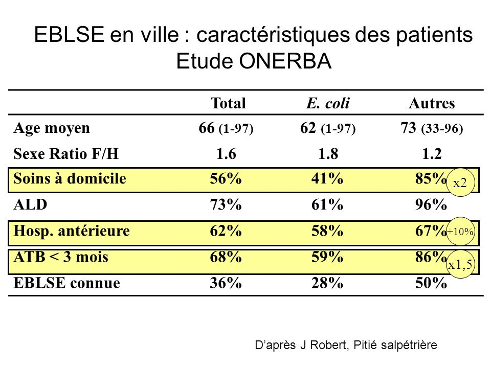 Analyse des facteurs de risque Témoins (n=947) : 18% ont un antécédent dhospitalisation : contre 62% chez les BLSE+ ( p<0,01) aussi bien chez E.