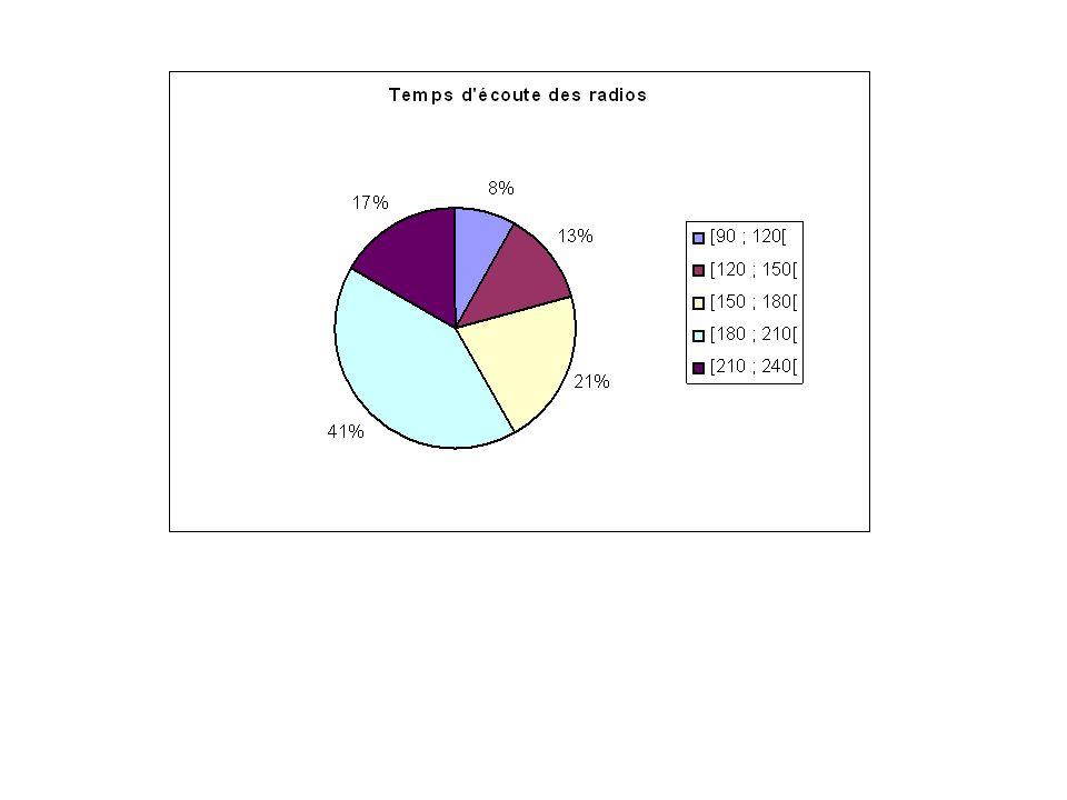 Nombre de récepteurs radio x i Effectif n i 19 27 35 42 51 N = 24 Diagramme en bâtons Effectif 1 2 3 4 5 987654321987654321 Répartition du nombre de récepteurs radio x i Nbre de récepteurs