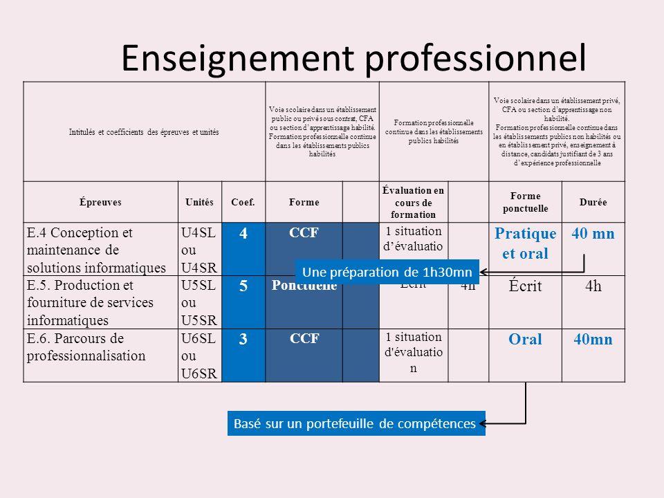 Oral et pratique : durée 40 mn + 1h30 de préparation Deux phases consécutives : 1 ère phase – oral : 20 mn au maximum + 30 mn de préparation Une étude dune expression de besoins pendant le temps de préparation suivie dun entretien.