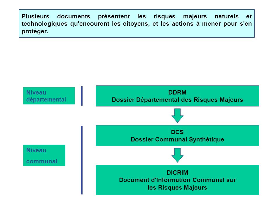 DDRM Dossier Départemental des Risques Majeurs Niveau départemental DICRIM Document d Information Communal sur les RIsques Majeurs Plusieurs documents présentent les risques majeurs naturels et technologiques qu encourent les citoyens, et les actions à mener pour s en protéger.