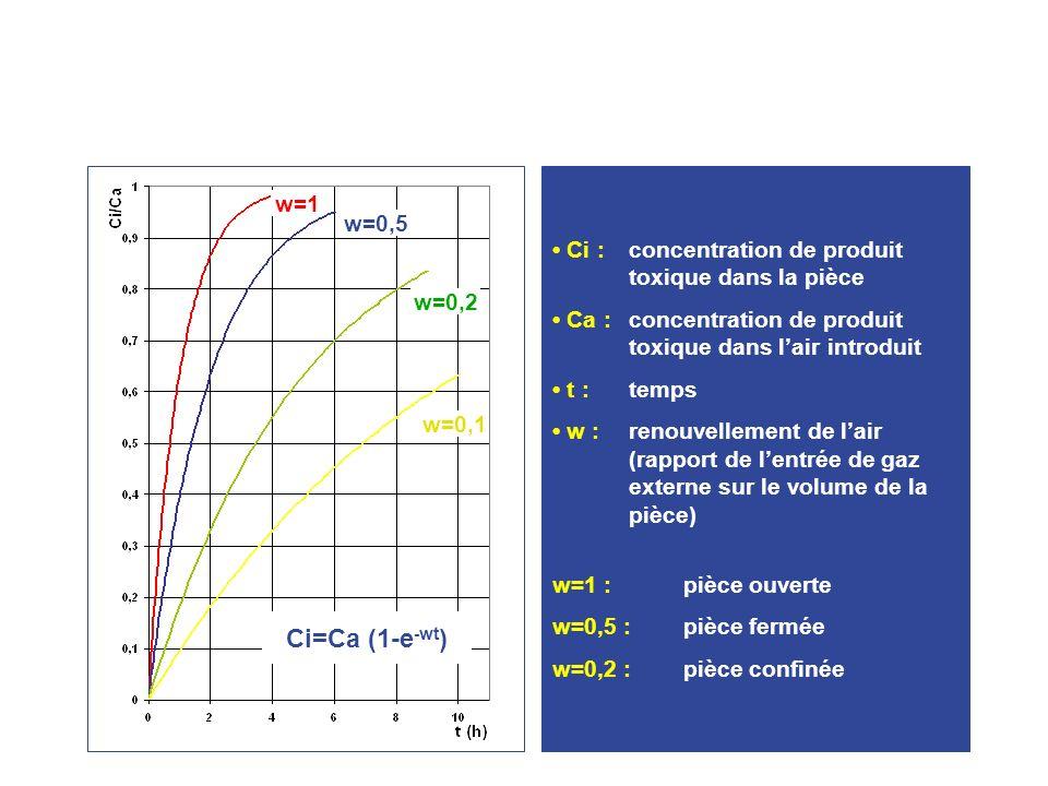 Ci :concentration de produit toxique dans la pièce Ca :concentration de produit toxique dans lair introduit t :temps w :renouvellement de lair (rapport de lentrée de gaz externe sur le volume de la pièce) w=1 :pièce ouverte w=0,5 :pièce fermée w=0,2 :pièce confinée w=1 w=0,5 w=0,2 w=0,1 Ci=Ca (1-e -wt )
