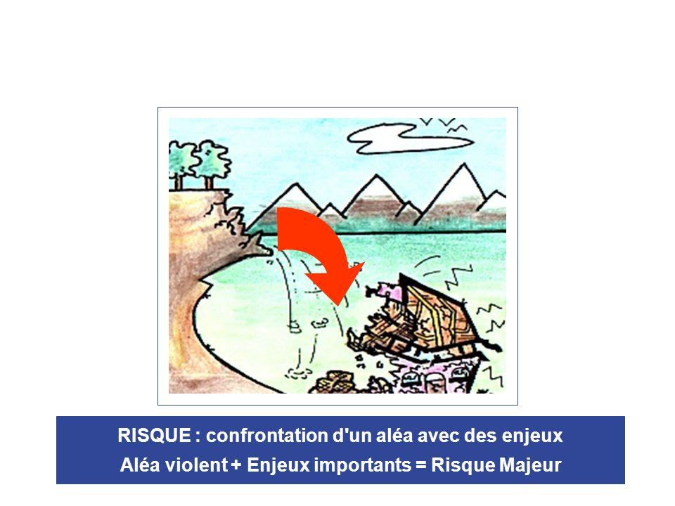 RISQUE : confrontation d un aléa avec des enjeux Aléa violent + Enjeux importants = Risque Majeur