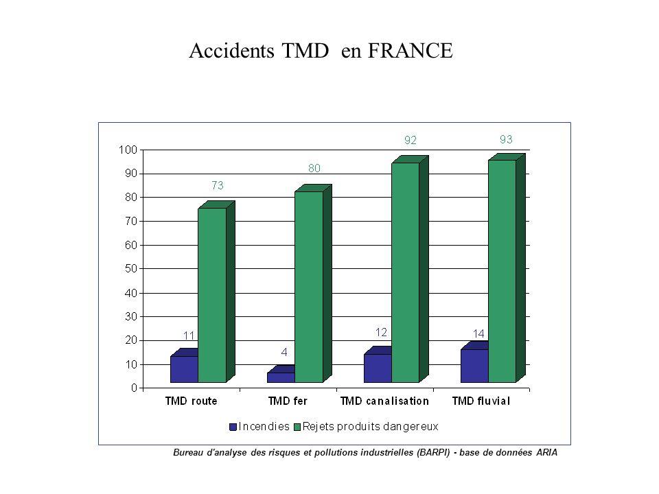 Bureau d analyse des risques et pollutions industrielles (BARPI) - base de données ARIA Accidents TMD en FRANCE