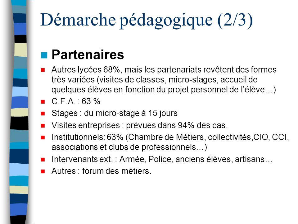Démarche pédagogique (3/3) Les TICE sont très utilisées comme ressources : « Planète métiers » et autres productions de lONISEP.