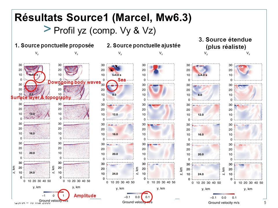 QSHA – 16 mai 2008 ARN/RIS & STI/C3D > 6 Source étendue avec hétérogénéité > Modèle Martin Mai (ETHZ) – existence des aspérités Calcul en cours -> variation des mouvements sismiques