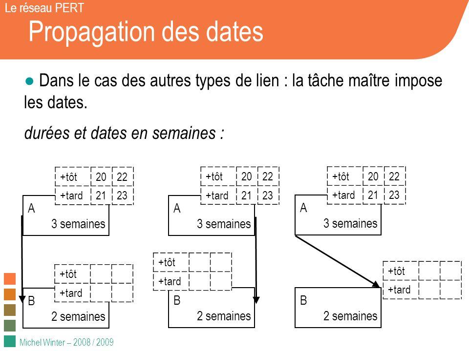 Michel Winter – 2008 / 2009 Propagation des dates Le réseau PERT Dans le cas des autres types de lien : la tâche maître impose les dates.