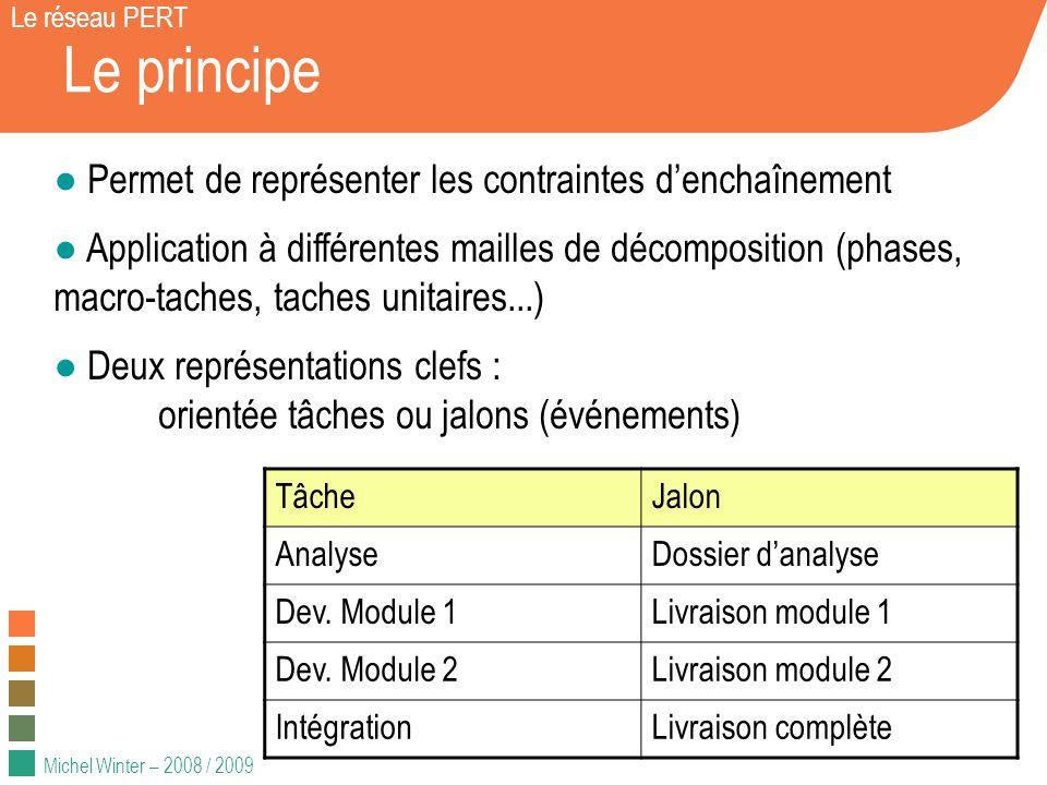 Michel Winter – 2008 / 2009 Graphe des potentiels-tâches Le réseau PERT Début Fin Analyse Dév.