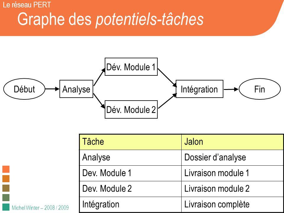 Michel Winter – 2008 / 2009 Graphe des potentiels-événements Le réseau PERT Début Fin TâcheJalon AnalyseDossier danalyse Dev.