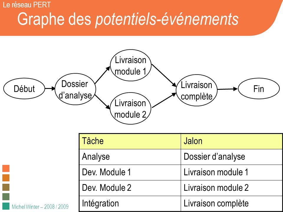 Michel Winter – 2008 / 2009 Les types de liens : fin-début Le réseau PERT La tâche A doit se terminer pour que la tâche B puisse commencer Cas le plus courant.