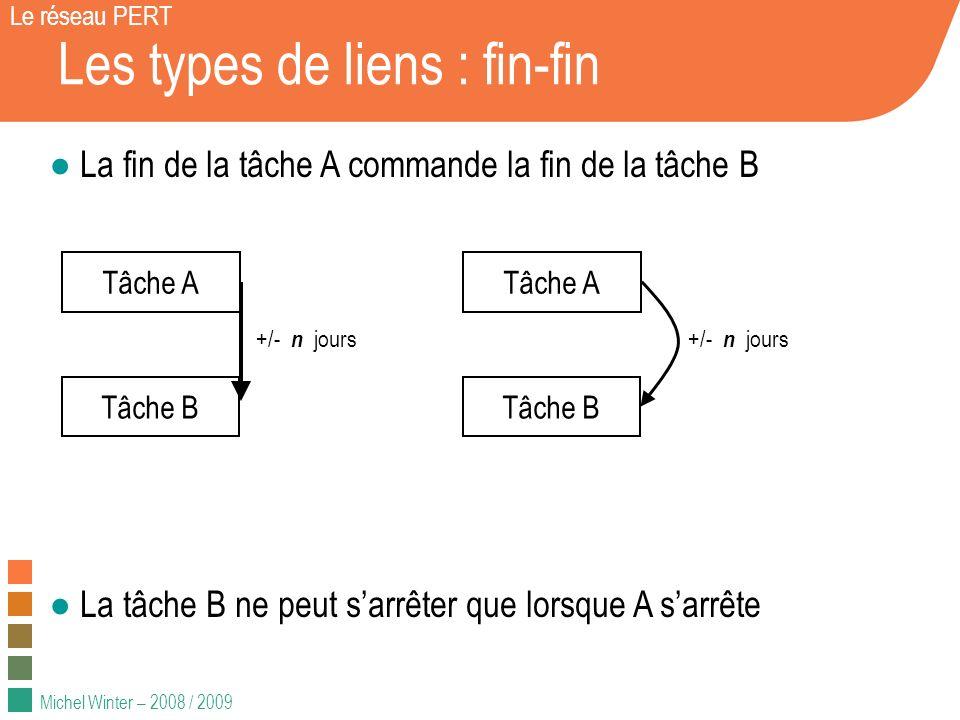 Michel Winter – 2008 / 2009 Les types de liens : fin-fin Le réseau PERT Exemple simple : Exemple avec retard : Développement Coaching technique Mise en prod.