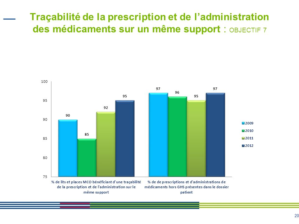 21 Informatisation du circuit du médicament (1/5) : OBJECTIF 8 Etat de linformatisation en 2012 En 2012, parmi les 182 établissements MCO, 99% ont choisi une solution informatique (contre 97% en 2011) En 2012, 20% des établissements ne lont pas encore déployée (contre 26% en 2011)