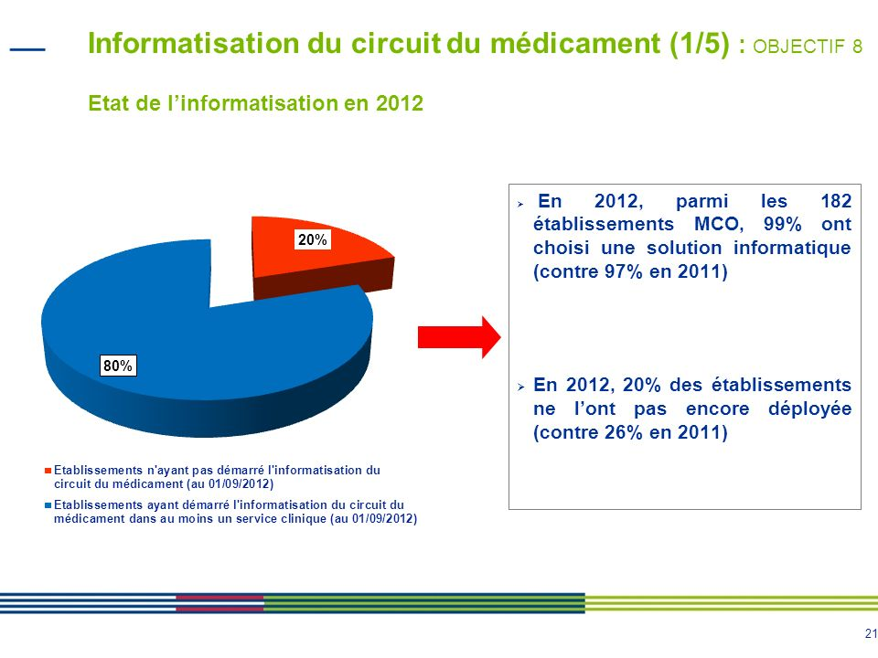 22 Informatisation du circuit du médicament (2/5) : OBJECTIF 8 Architectures du déploiement informatique En 2012, 73 logiciels différents (dont 52% de logiciels « métiers », 45% de logiciels « intégrés » et 2% de logiciels développés en interne).