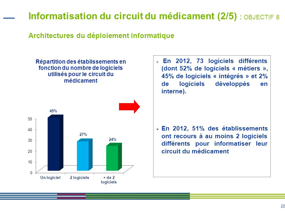 23 Informatisation du circuit du médicament (3/5) : OBJECTIF 8 Logiciels informatiques Les dix logiciels les plus utilisés (en nombre détablissements ) : 1.