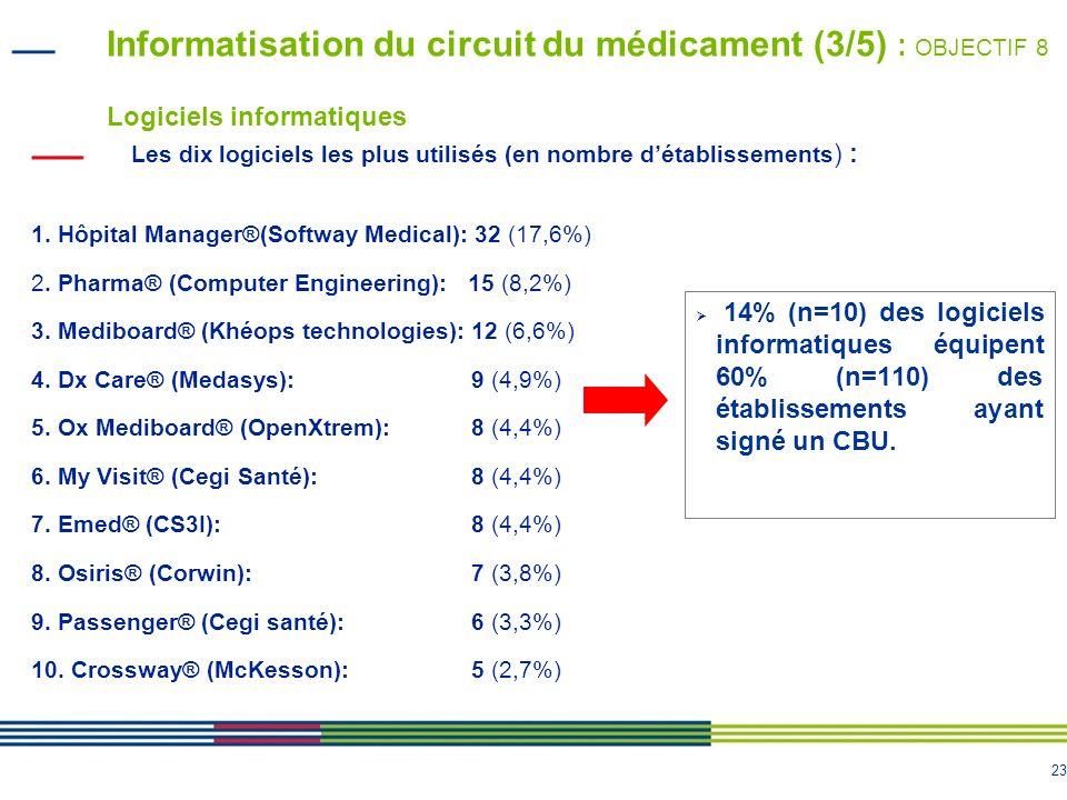 24 Informatisation du circuit du médicament (4/5) : OBJECTIF 8 Logiciels informatiques Nom du logiciel Nombre de lits MCO informatisés % de lits MCO informatisés Phédra ® (SIB)482858,2% (8296) Dx Care ® (Medasys)218954% (4049) Actipidos ® (Gfi Progiciels)173176,5% (2263) Hôpital Manager ® (Softway Medical) 146637,6% (3899) Pharma ® (Computer Engineering)131833,3% (3958) Crossway ® (McKesson) 77841,7% (1866) Cristal Net ® (ATOS)64542,7% (1511) Epione ® (QSP Systems)56267% (839) Ox Mediboard ® (OpenXtrem)46248,9% (945) Disporao ® (Agfa)43571,2% (611) Les dix logiciels les plus utilisés (en nombre de lits MCO informatisés) : 14% (n=10) des logiciels informatiques équipent 80% (n=14414) des lits MCO informatisés.