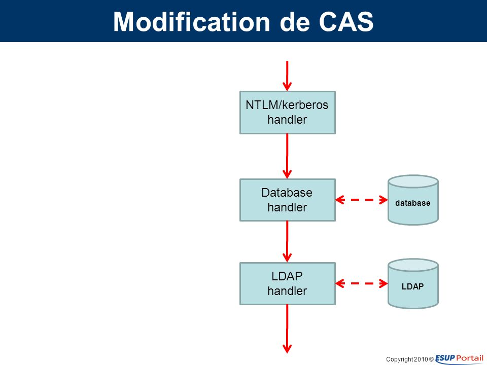 Copyright 2010 © Modification de CAS NTLM/kerberos handler Database handler LDAP handler handler wrapper database LDAP KDC