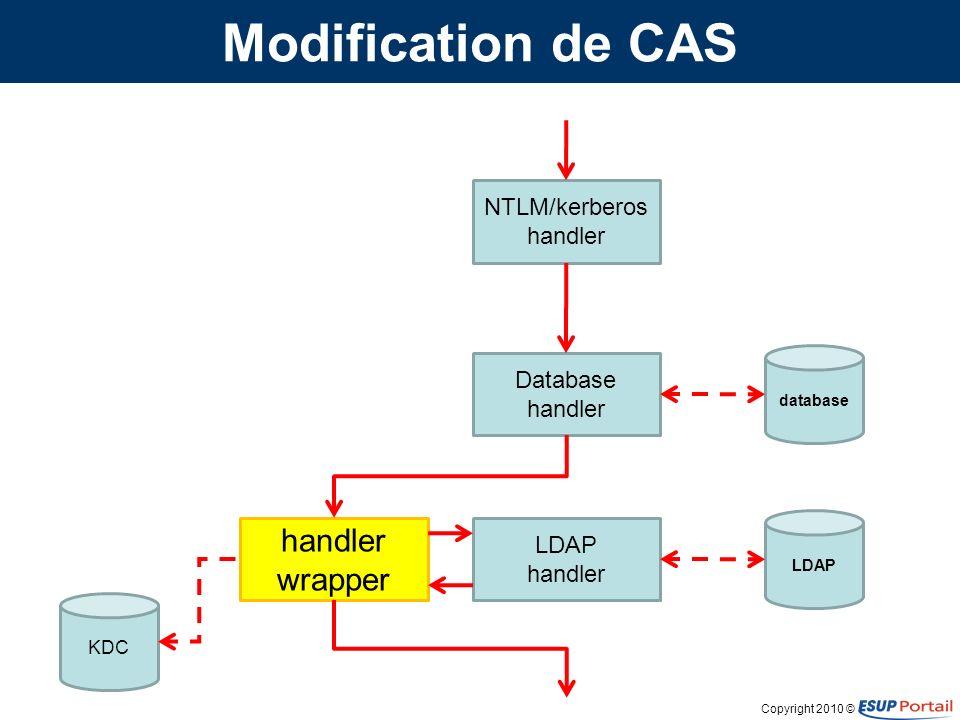 Copyright 2010 © Modification de CAS NTLM/kerberos handler Database handler LDAP handler handler wrapper database LDAP cache KDC