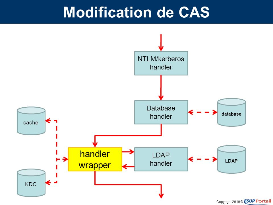 Copyright 2010 © Modification de CAS NTLM/kerberos handler Database handler LDAP handler handler wrapper database LDAP cache KDC Authentification