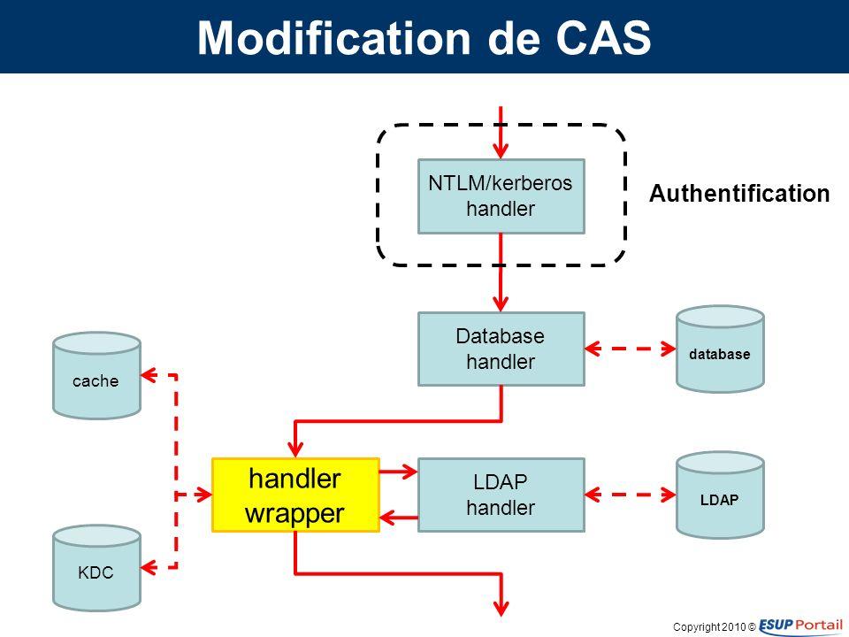Copyright 2010 © Modification de CAS NTLM/kerberos handler Database handler LDAP handler handler wrapper database LDAP cache KDC Authentification Alimentation du royaume (migration des utilisateurs)