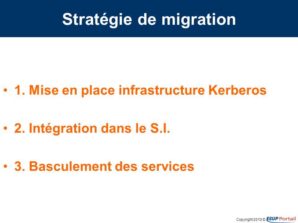 Copyright 2010 © Migration étape 1 Infrastructure Kerberos Deux serveurs redondants –Crontab + kprop Une application web légère –PHP –Délégation de la gestion des principals
