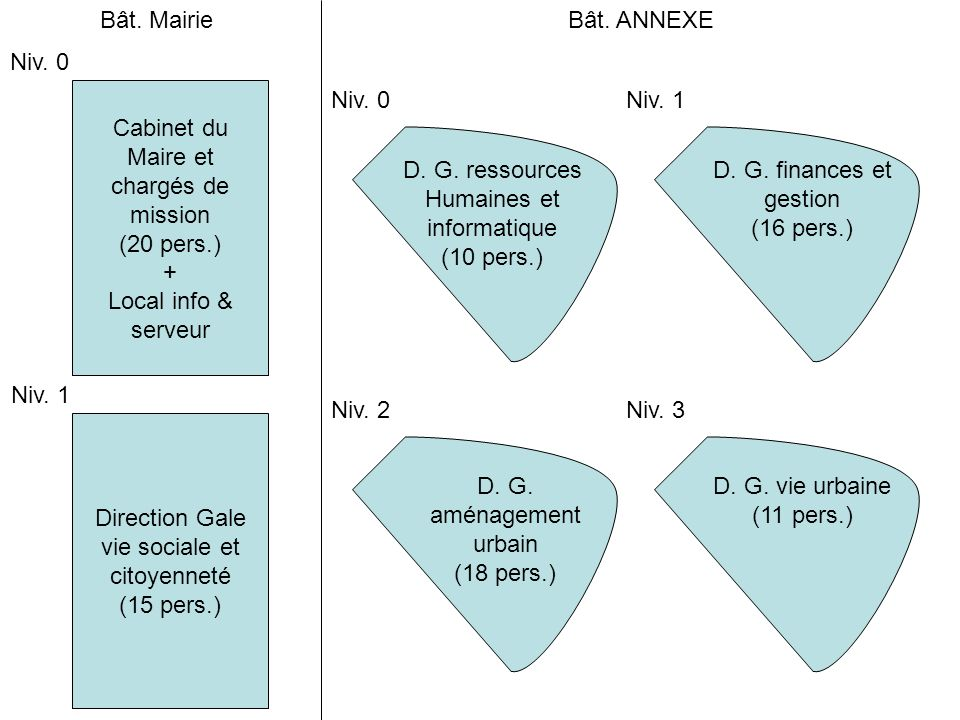 Service des Sports Et Service technique (10 pers) Niv.