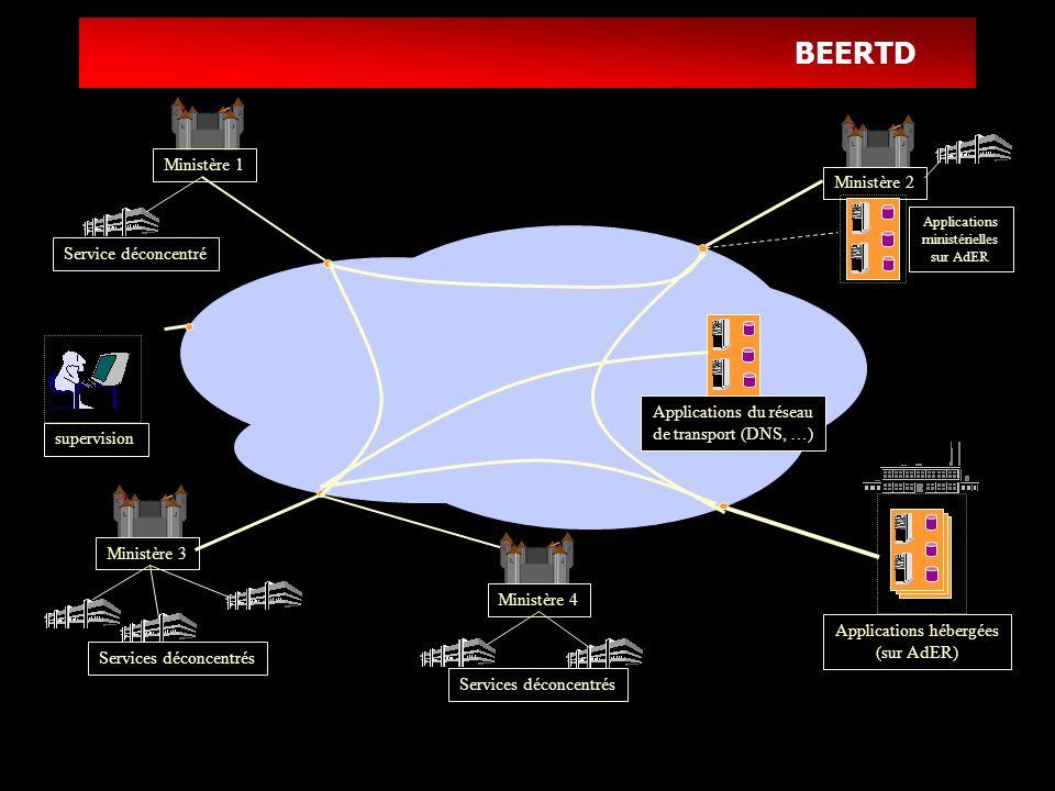 BEERTD Service de transport : caractéristiques Topologie : boucle optique à 622Mbits/s et quelques raccordements en « relais de trames », débits : 2 Mbits/s par ministère, fonctionnalités : service de transport IP et service de DNS, exploitation et supervision 24h/24 7j/7, évolutivité : des débits, de la qualité de service.