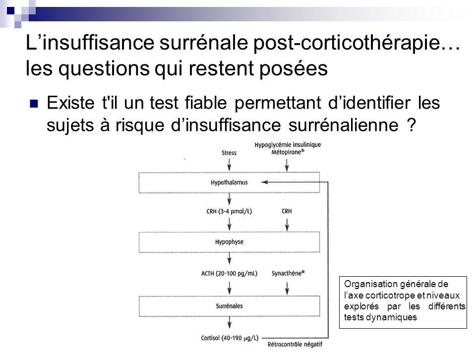 Dosage du cortisol basal < 30 μg/l insuffisance surrénale > 190 μg/l Ø insuffisance surrénale > 30 μg/l et < 190 μg/l tests dynamiques Test au Synacthène injection IV ou IM de 250 μg ACTH avec dosage cortisol à 30 et 60 mn réponse positive : cortisol base + 50-100 % bien corrélé à la réponse surrénalienne au stress mais pas à la survenue dévénements cliniques nexplore que la réactivité de la surrénale et non pas lensemble de laxe HHS utilise des doses largement supraphysiologiques