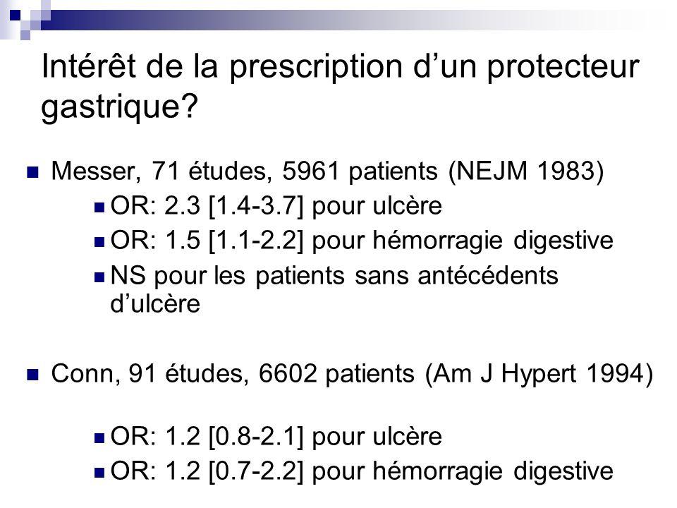 Risque dulcère peptique faible ne justifiant pas de prescription systématique A reconsidérer en cas dantécédent dulcère Risque x 4 à 7 chez les patients sous AINS+corticoïdes/ AINS seuls