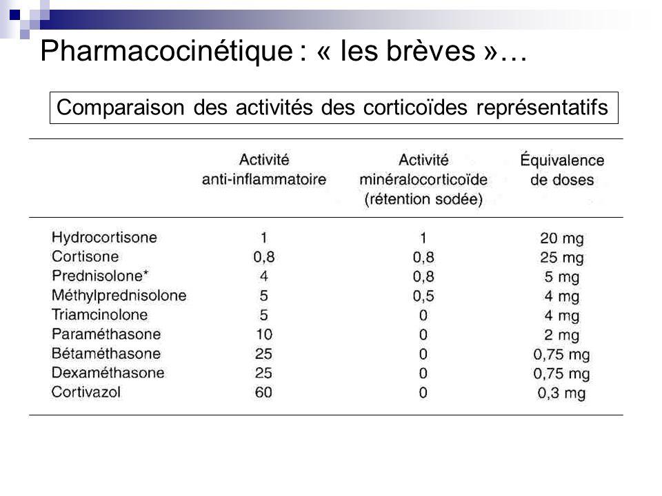 Pharmacocinétique : « les brèves »… absorption de prednisone dans le jéjunum haut prednisone prednisolone, métabolite actif par 11β hydroxylation hépatique forme circulante = forme liée à 2 protéines de transport albumine cortisol binding globulin (CBG) ou transcortine fraction libre (10-20 % quantité totale corticoïdes) = forme biologiquement active élimination par voie hépatique (CYP450)