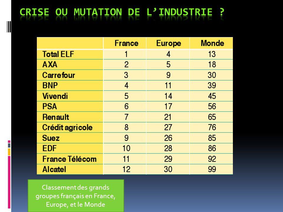 Productivité dans les 200 groupes européens (Chiffre daffaire rapportée au nombre des salariés)