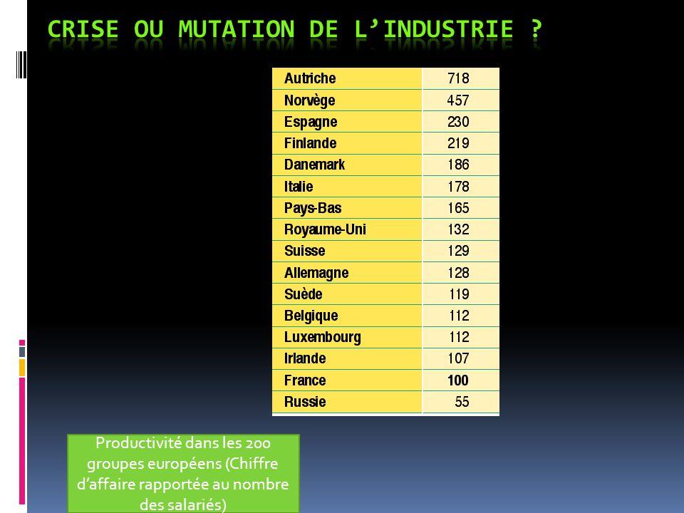 Carte de lindustrie en France Carte de droite : 19 e siècle-années 60 Carte de gauche : industrie au 21 e siècle