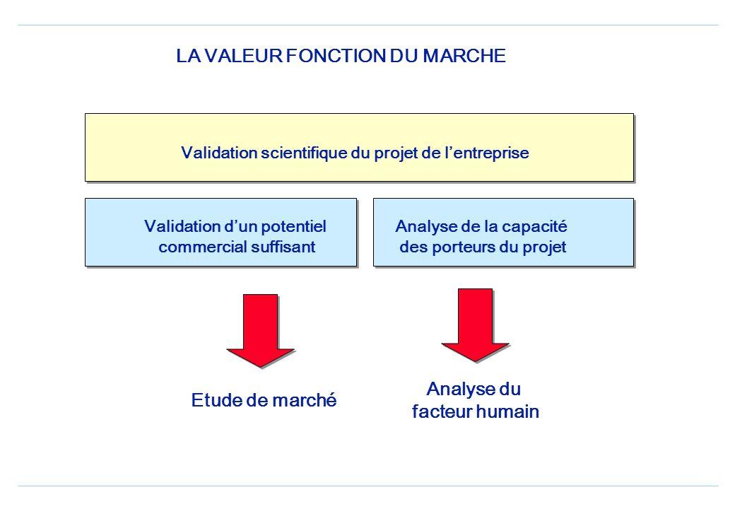 LA VALEUR FONCTION DU MARCHE Etude de marché Analyse du facteur humain Validation scientifique du projet de lentreprise Validation dun potentiel commercial suffisant Analyse de la capacité des porteurs du projet