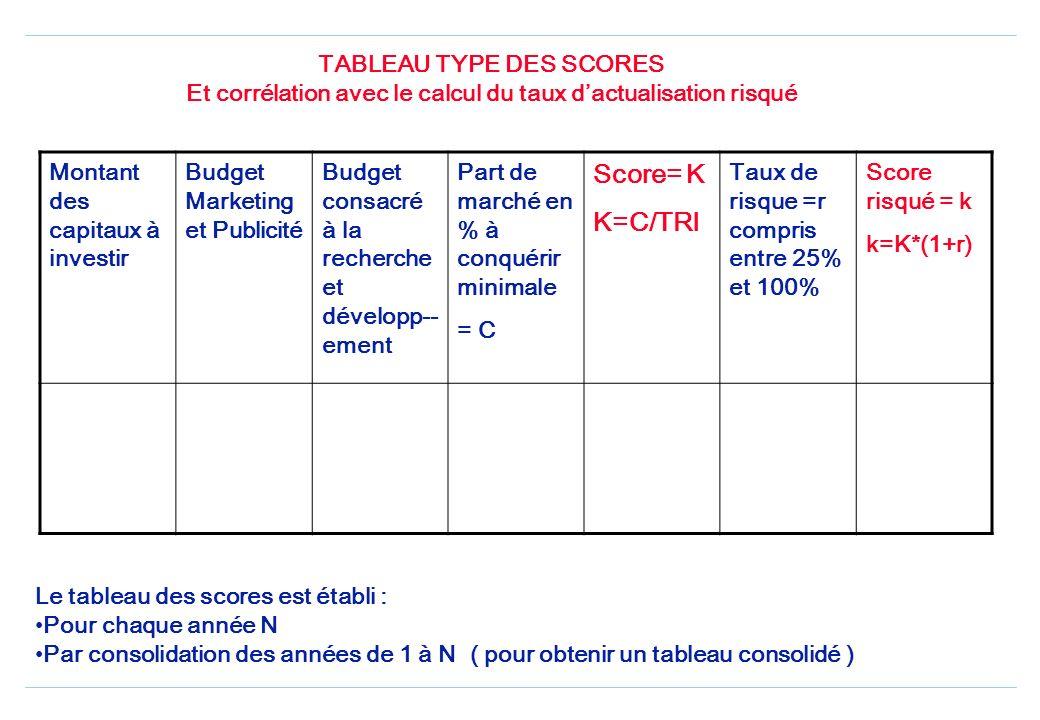 TABLEAU TYPE DES SCORES Et corrélation avec le calcul du taux dactualisation risqué Montant des capitaux à investir Budget Marketing et Publicité Budget consacré à la recherche et développ-- ement Part de marché en % à conquérir minimale = C Score= K K=C/TRI Taux de risque =r compris entre 25% et 100% Score risqué = k k=K*(1+r) Le tableau des scores est établi : Pour chaque année N Par consolidation des années de 1 à N ( pour obtenir un tableau consolidé )