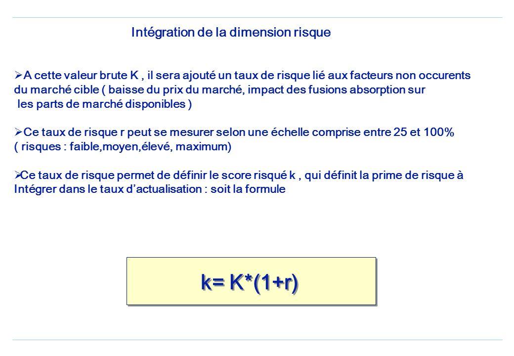 Intégration de la dimension risque A cette valeur brute K, il sera ajouté un taux de risque lié aux facteurs non occurents du marché cible ( baisse du prix du marché, impact des fusions absorption sur les parts de marché disponibles ) Ce taux de risque r peut se mesurer selon une échelle comprise entre 25 et 100% ( risques : faible,moyen,élevé, maximum) Ce taux de risque permet de définir le score risqué k, qui définit la prime de risque à Intégrer dans le taux dactualisation : soit la formule k= K*(1+r)