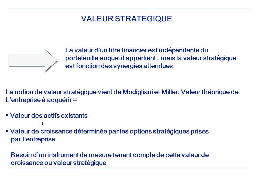 VALEUR STRATEGIQUE La valeur dun titre financier est indépendante du portefeuille auquel il appartient, mais la valeur stratégique est fonction des synergies attendues La notion de valeur stratégique vient de Modigliani et Miller: Valeur théorique de Lentreprise à acquérir = Valeur des actifs existants + Valeur de croissance déterminée par les options stratégiques prises par lentreprise Besoin dun instrument de mesure tenant compte de cette valeur de croissance ou valeur stratégique