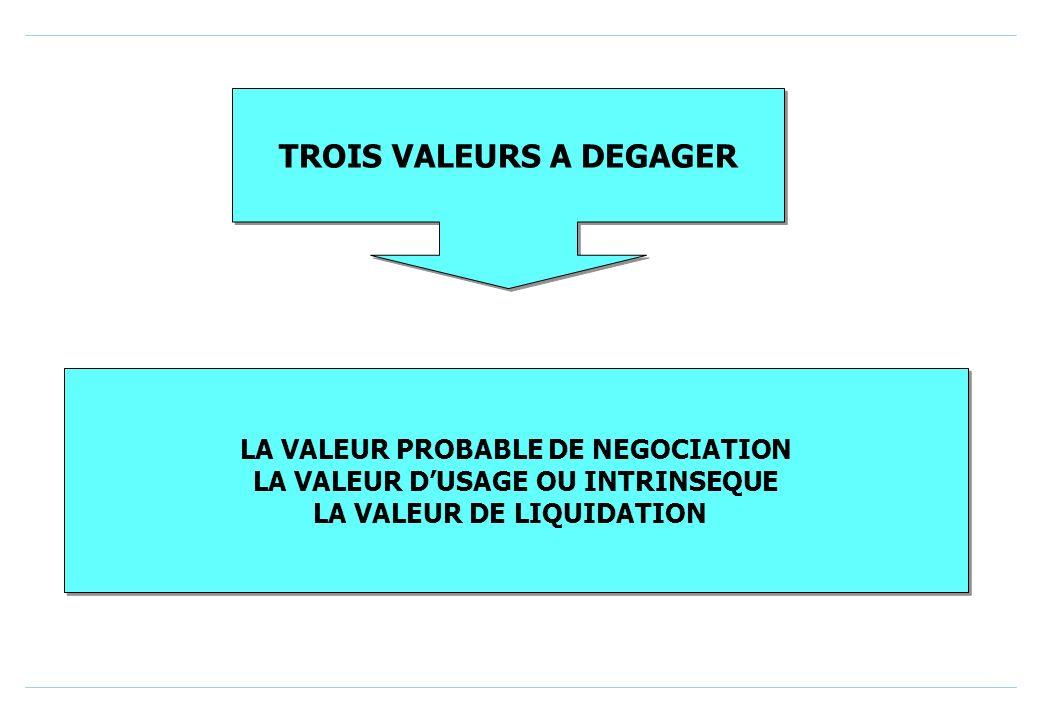 TROIS VALEURS A DEGAGER LA VALEUR PROBABLE DE NEGOCIATION LA VALEUR DUSAGE OU INTRINSEQUE LA VALEUR DE LIQUIDATION LA VALEUR PROBABLE DE NEGOCIATION LA VALEUR DUSAGE OU INTRINSEQUE LA VALEUR DE LIQUIDATION